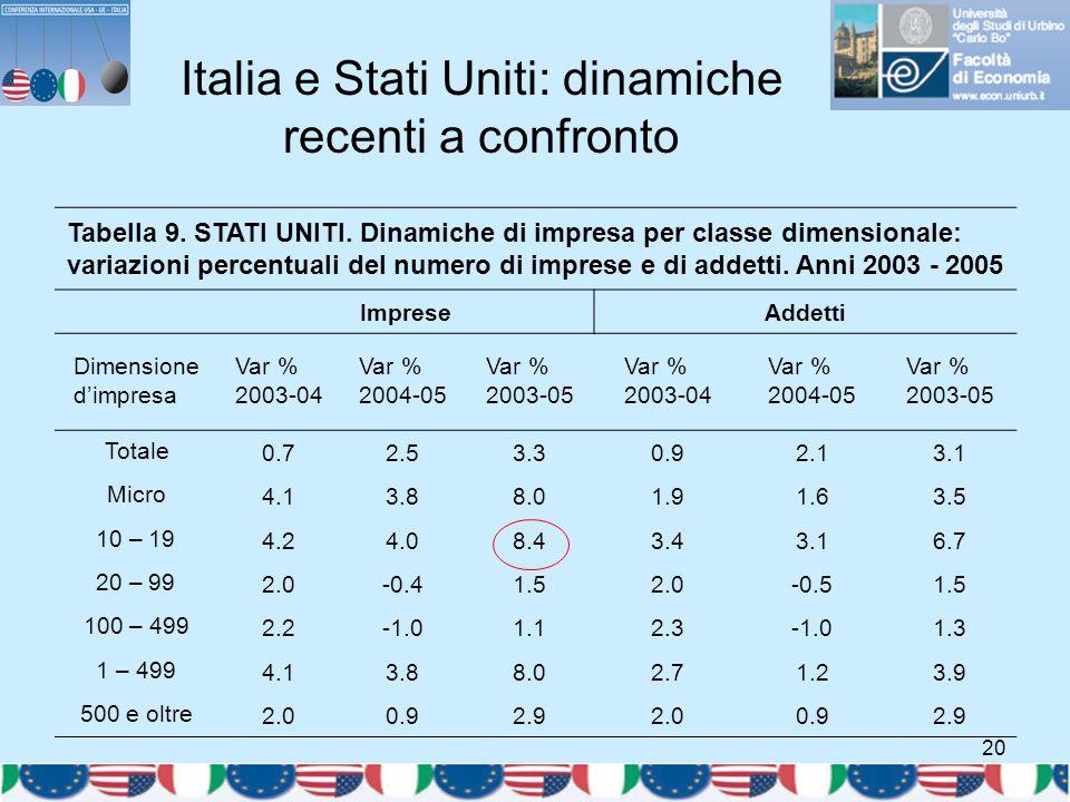 20 Italia e Stati Uniti: dinamiche recenti a confronto Tabella 9. STATI UNITI. Dinamiche di impresa per classe dimensionale: variazioni percentuali de
