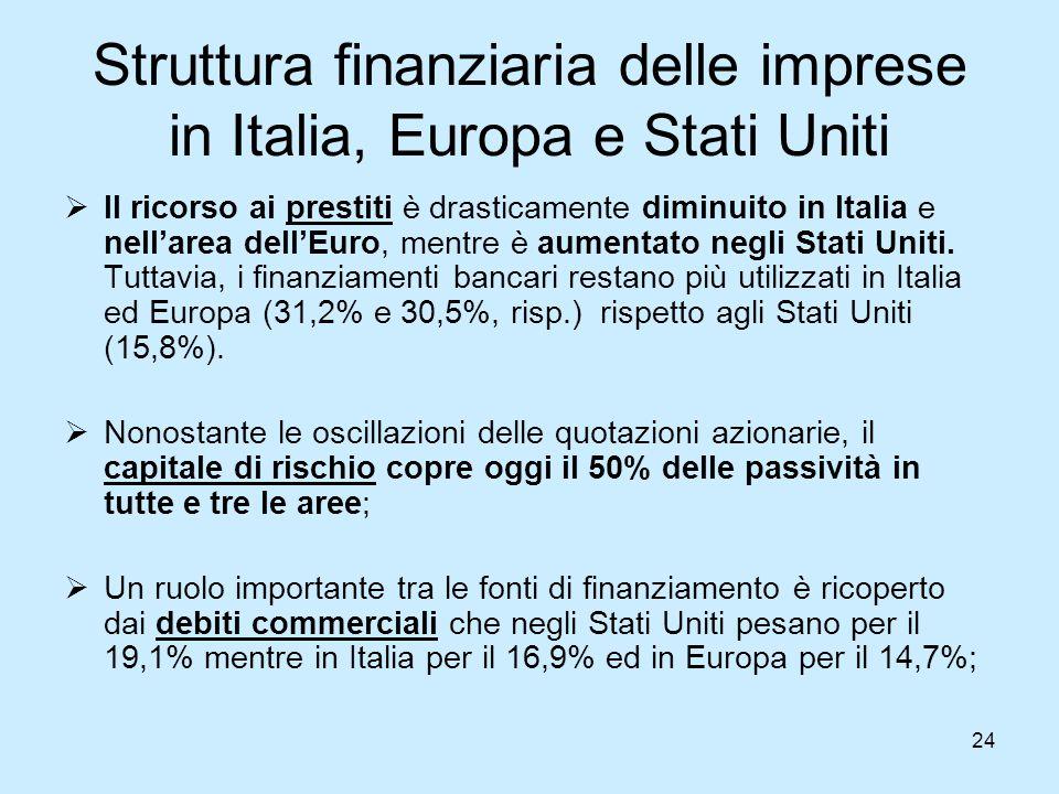 24 Struttura finanziaria delle imprese in Italia, Europa e Stati Uniti  Il ricorso ai prestiti è drasticamente diminuito in Italia e nell'area dell'E