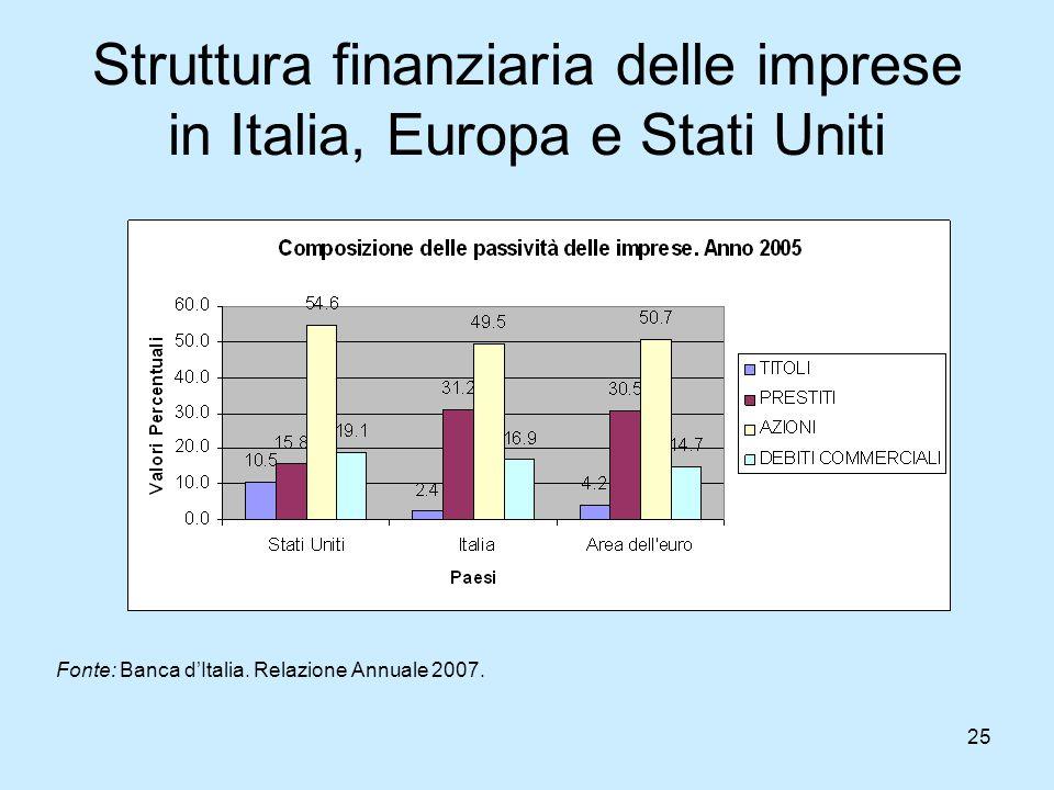 25 Struttura finanziaria delle imprese in Italia, Europa e Stati Uniti Fonte: Banca d'Italia. Relazione Annuale 2007.