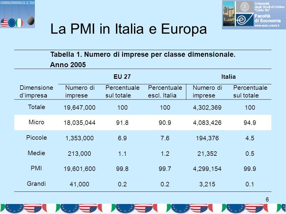 6 La PMI in Italia e Europa Tabella 1. Numero di imprese per classe dimensionale. Anno 2005 EU 27Italia Dimensione d'impresa Numero di imprese Percent
