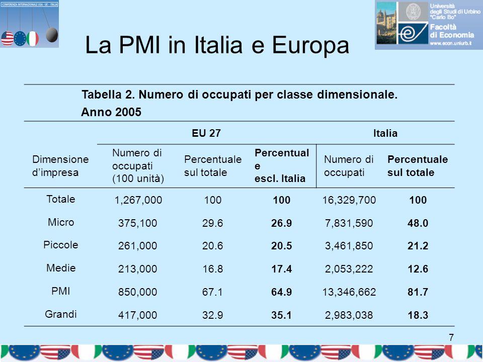 7 La PMI in Italia e Europa Tabella 2. Numero di occupati per classe dimensionale. Anno 2005 EU 27Italia Dimensione d'impresa Numero di occupati (100