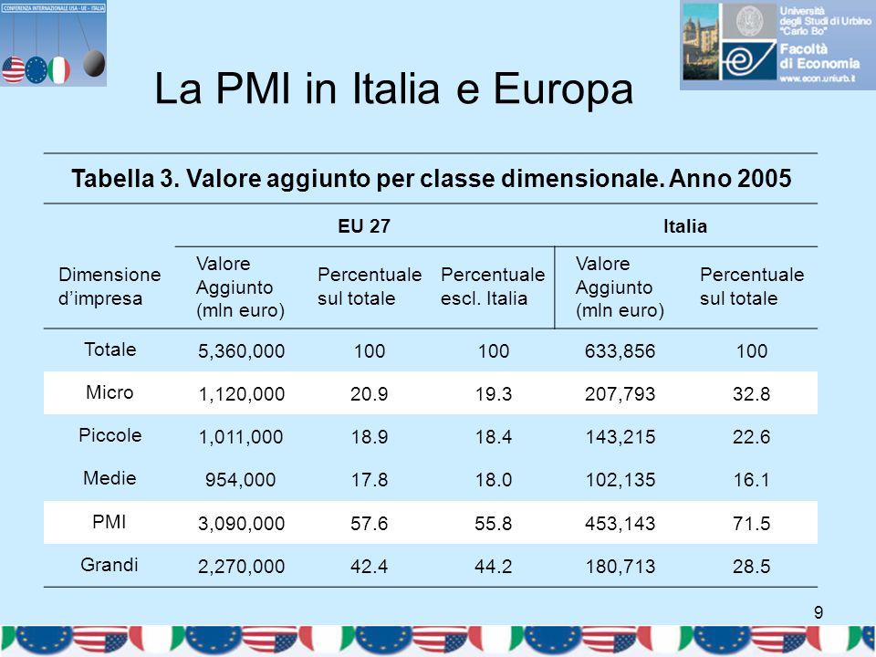 9 La PMI in Italia e Europa Tabella 3. Valore aggiunto per classe dimensionale. Anno 2005 EU 27Italia Dimensione d'impresa Valore Aggiunto (mln euro)
