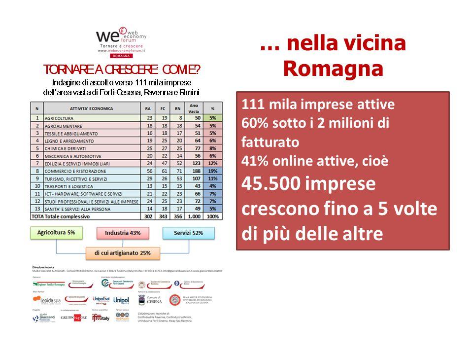 … nella vicina Romagna © Studio Giaccardi & Associati – Consulenti di Direzione 3 111 mila imprese attive 60% sotto i 2 milioni di fatturato 41% online attive, cioè 45.500 imprese crescono fino a 5 volte di più delle altre