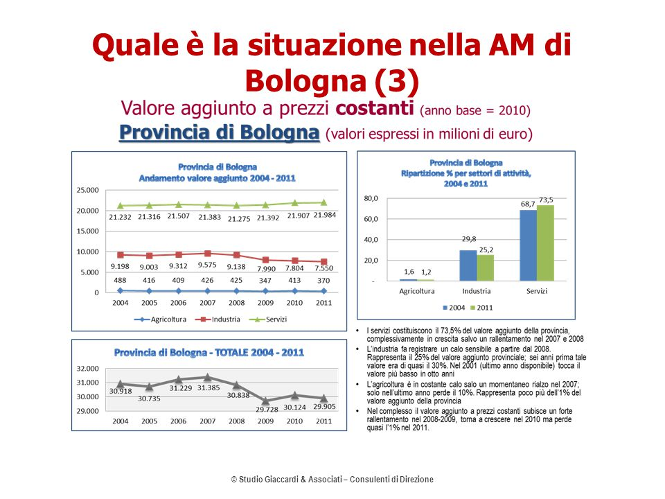 Quale è la situazione nella AM di Bologna (3) © Studio Giaccardi & Associati – Consulenti di Direzione 7