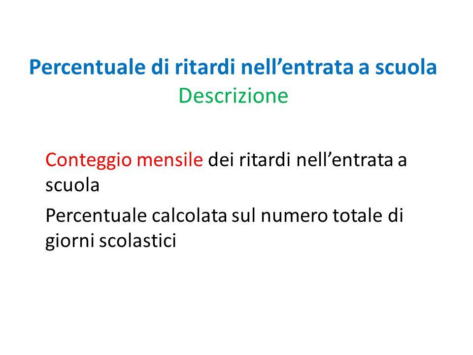 Percentuale di ritardi nell'entrata a scuola Descrizione Conteggio mensile dei ritardi nell'entrata a scuola Percentuale calcolata sul numero totale d