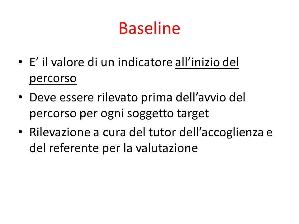 Baseline E' il valore di un indicatore all'inizio del percorso Deve essere rilevato prima dell'avvio del percorso per ogni soggetto target Rilevazione