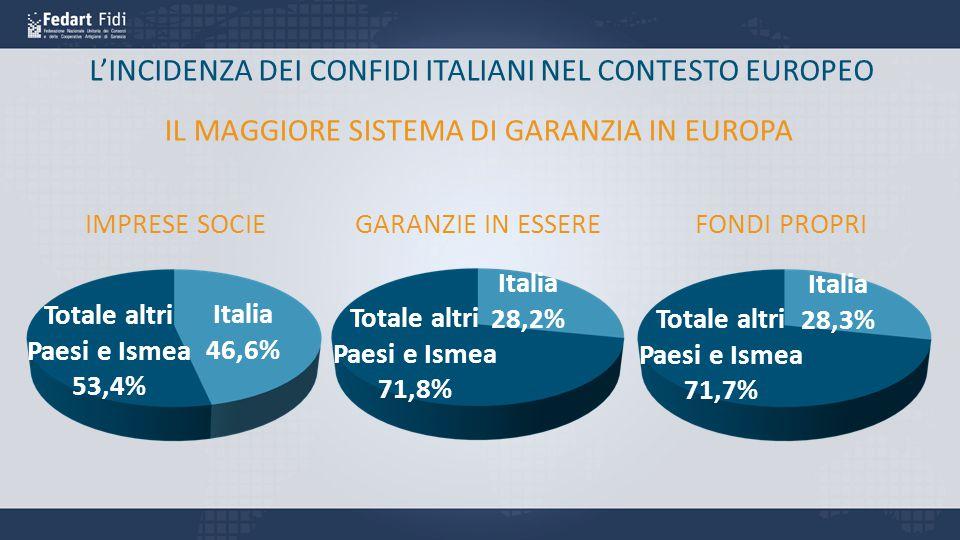 L'INCIDENZA DEI CONFIDI ITALIANI NEL CONTESTO EUROPEO IMPRESE SOCIEGARANZIE IN ESSEREFONDI PROPRI Italia 46,6% Totale altri Paesi e Ismea 53,4% Italia