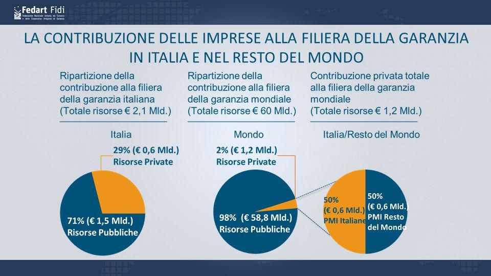 LA CONTRIBUZIONE DELLE IMPRESE ALLA FILIERA DELLA GARANZIA IN ITALIA E NEL RESTO DEL MONDO