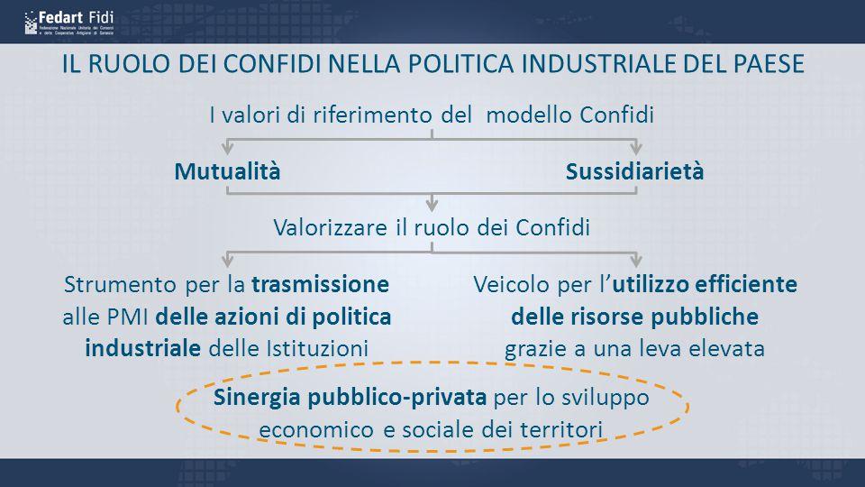 IL RUOLO DEI CONFIDI NELLA POLITICA INDUSTRIALE DEL PAESE I valori di riferimento del modello Confidi Mutualità Sussidiarietà Strumento per la trasmis