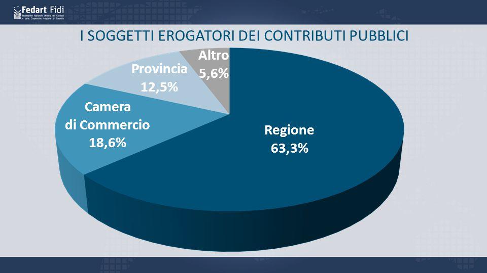 I SOGGETTI EROGATORI DEI CONTRIBUTI PUBBLICI Regione 63,3% Camera di Commercio 18,6% Provincia 12,5% Altro 5,6%