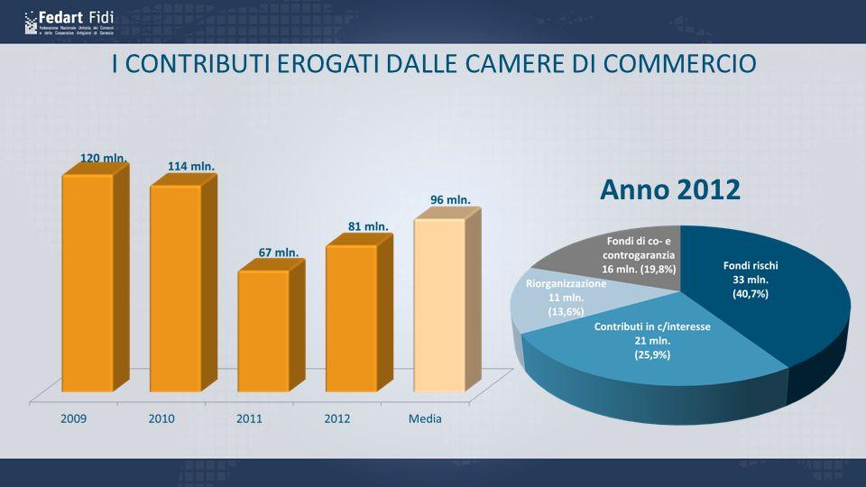 I CONTRIBUTI EROGATI DALLE CAMERE DI COMMERCIO Anno 2012
