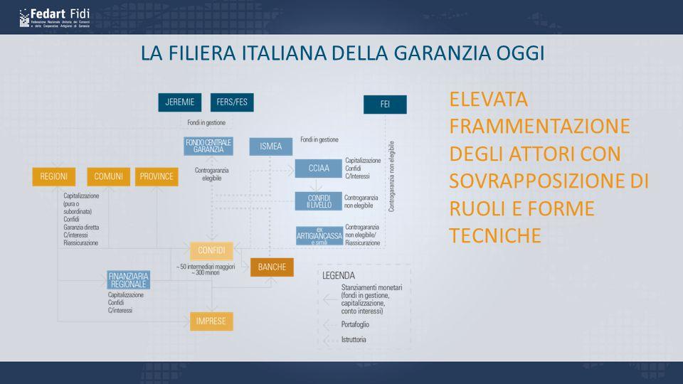 LA FILIERA ITALIANA DELLA GARANZIA OGGI ELEVATA FRAMMENTAZIONE DEGLI ATTORI CON SOVRAPPOSIZIONE DI RUOLI E FORME TECNICHE