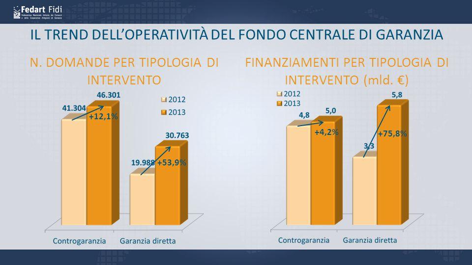 IL TREND DELL'OPERATIVITÀ DEL FONDO CENTRALE DI GARANZIA N. DOMANDE PER TIPOLOGIA DI INTERVENTO FINANZIAMENTI PER TIPOLOGIA DI INTERVENTO (mld. €) +12