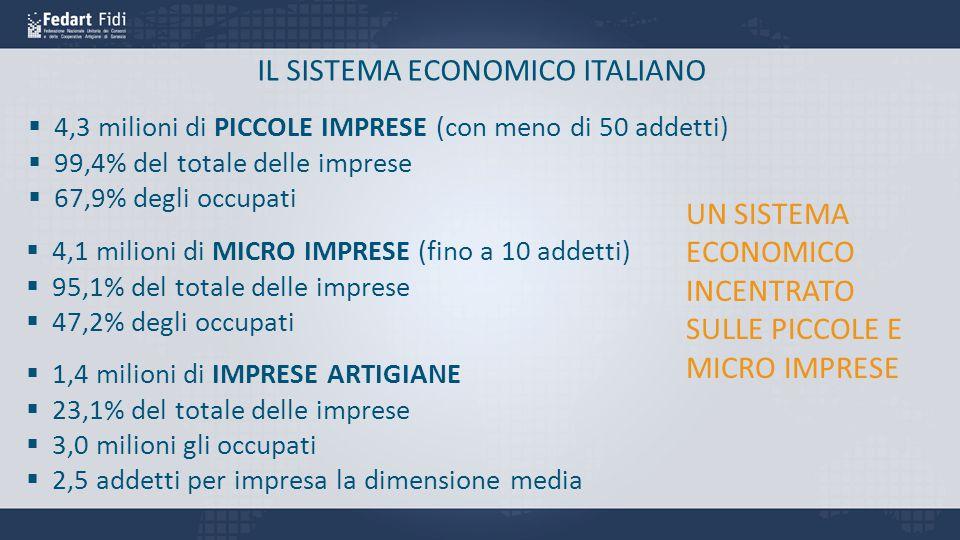 IL SISTEMA ECONOMICO ITALIANO  4,3 milioni di PICCOLE IMPRESE (con meno di 50 addetti)  99,4% del totale delle imprese  67,9% degli occupati  4,1