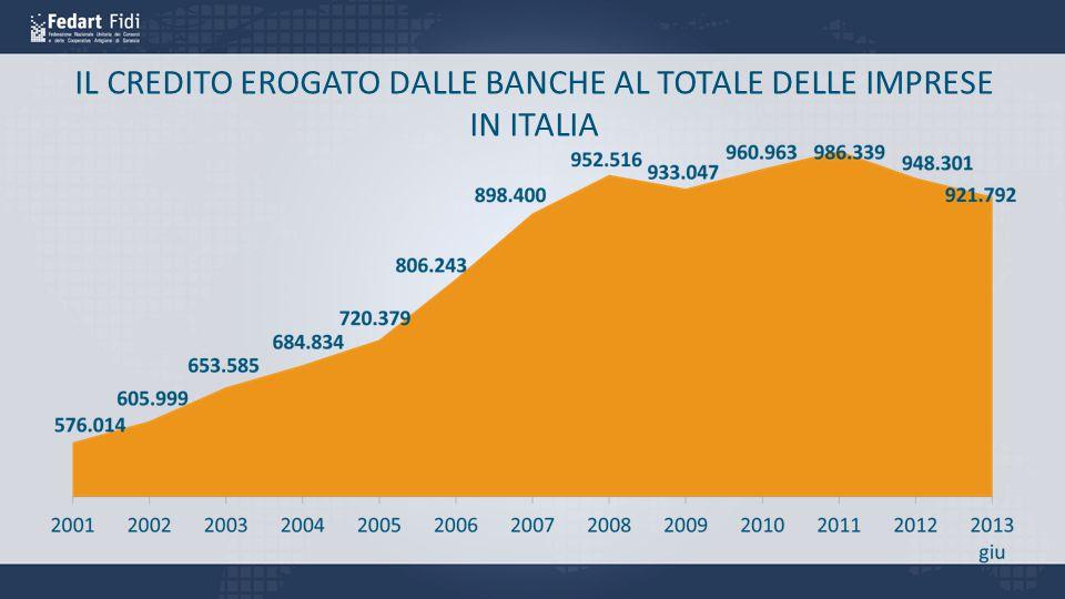 IL CREDITO EROGATO DALLE BANCHE AL TOTALE DELLE IMPRESE IN ITALIA
