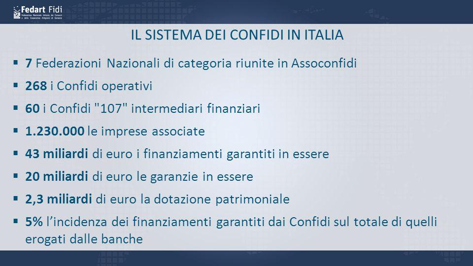 IL SISTEMA DEI CONFIDI IN ITALIA  7 Federazioni Nazionali di categoria riunite in Assoconfidi  268 i Confidi operativi  60 i Confidi