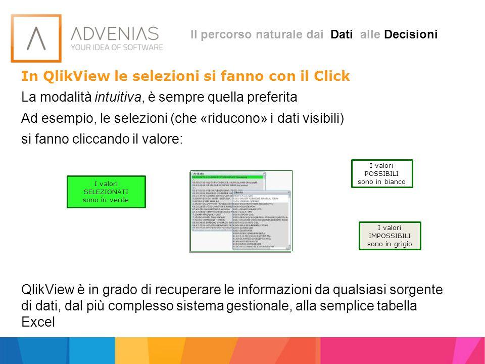 Il percorso naturale dai Dati alle Decisioni In QlikView le selezioni si fanno con il Click La modalità intuitiva, è sempre quella preferita Ad esempi