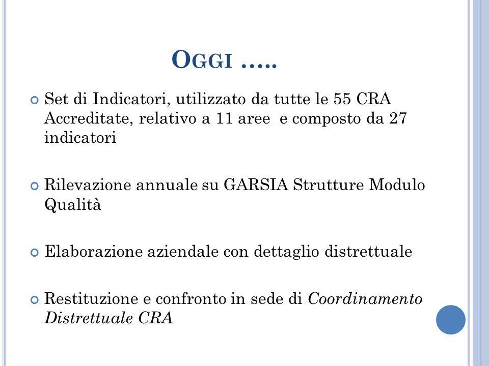 O GGI ….. Set di Indicatori, utilizzato da tutte le 55 CRA Accreditate, relativo a 11 aree e composto da 27 indicatori Rilevazione annuale su GARSIA S