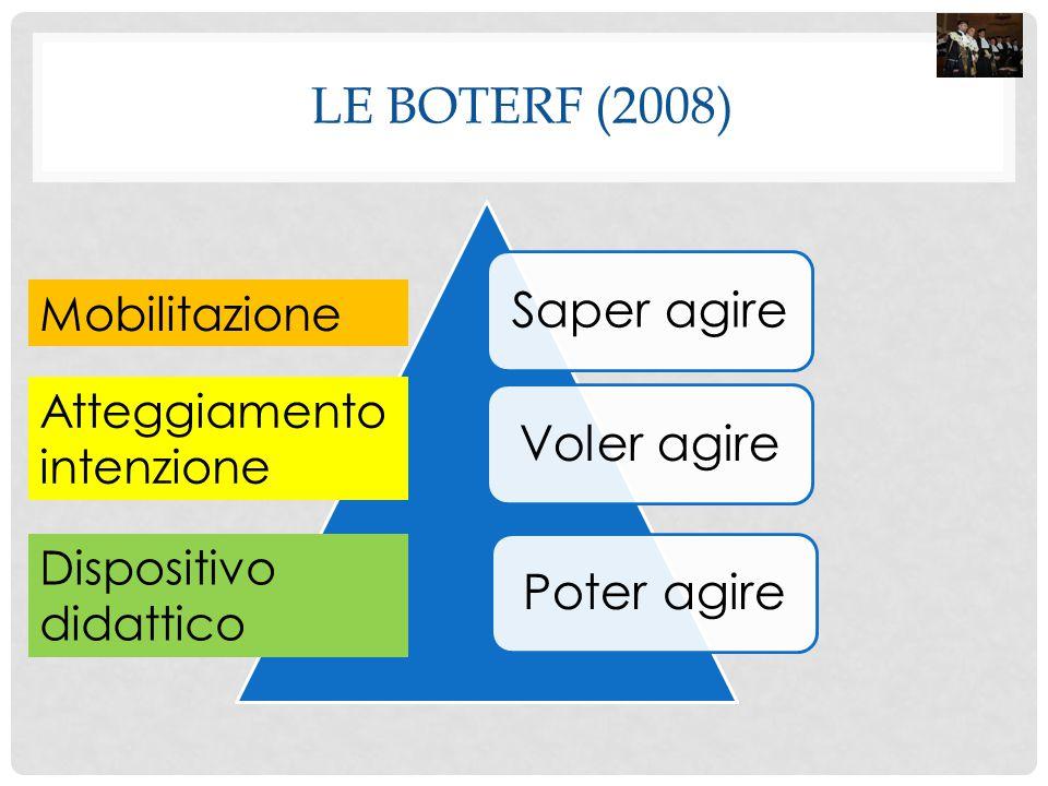 LE BOTERF (2008) Saper agireVoler agirePoter agire Mobilitazione Atteggiamento intenzione Dispositivo didattico