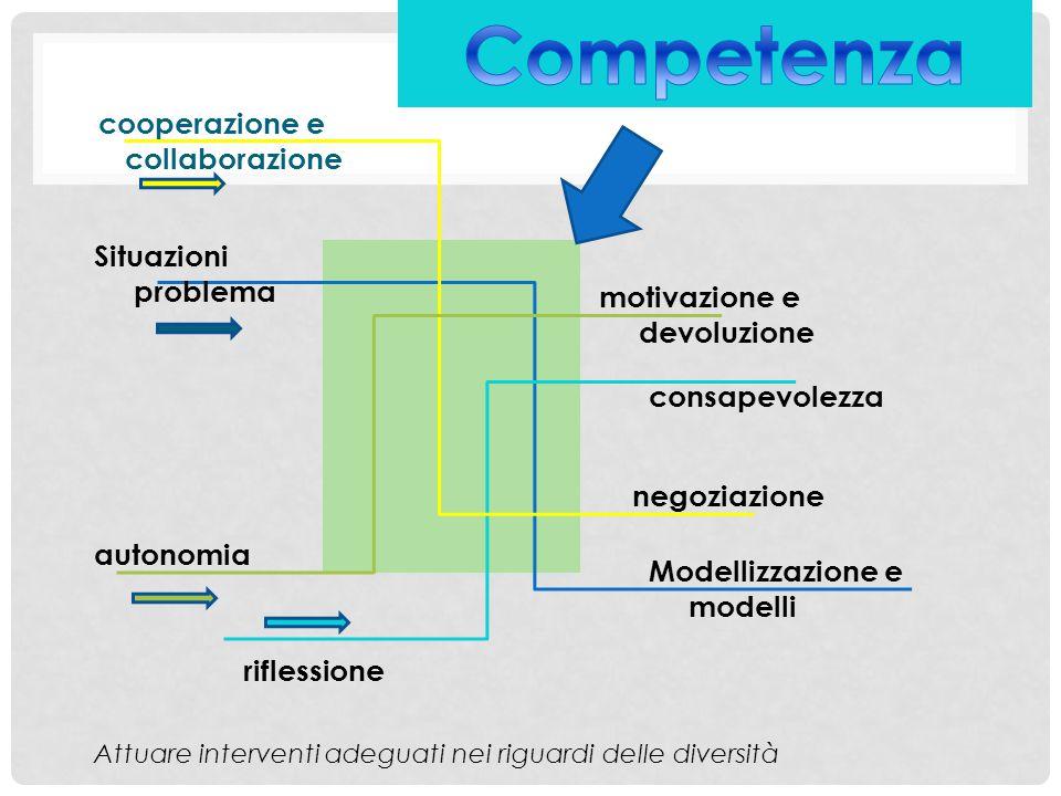 autonomia riflessione cooperazione e collaborazione Situazioni problema Modellizzazione e modelli negoziazione motivazione e devoluzione consapevolezz