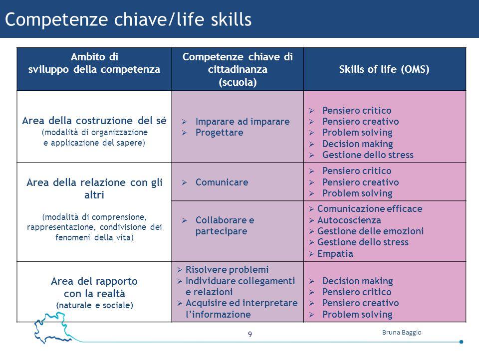 9 Bruna Baggio Ambito di sviluppo della competenza Competenze chiave di cittadinanza (scuola) Skills of life (OMS) Area della costruzione del sé (moda