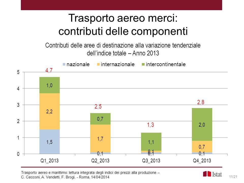 Trasporto aereo merci: contributi delle componenti 11/21 4,7 2,5 1,3 2,8 Trasporto aereo e marittimo: lettura integrata degli indici dei prezzi alla p