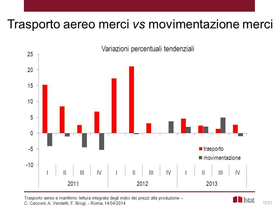 Trasporto aereo merci vs movimentazione merci 13/21 Trasporto aereo e marittimo: lettura integrata degli indici dei prezzi alla produzione – C. Ceccon