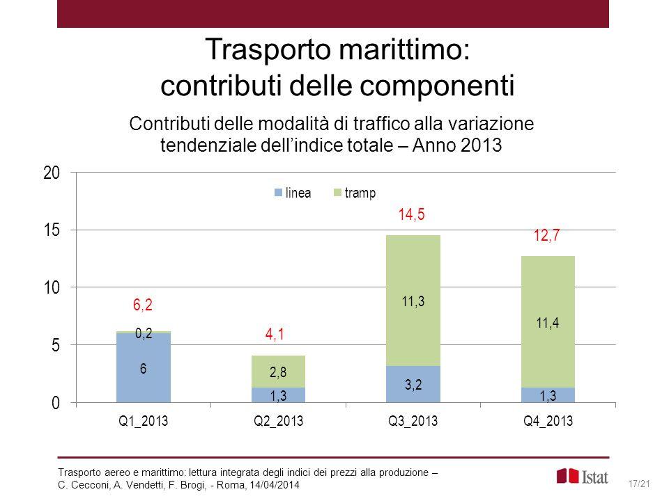 Trasporto marittimo: contributi delle componenti 17/21 Trasporto aereo e marittimo: lettura integrata degli indici dei prezzi alla produzione – C. Cec