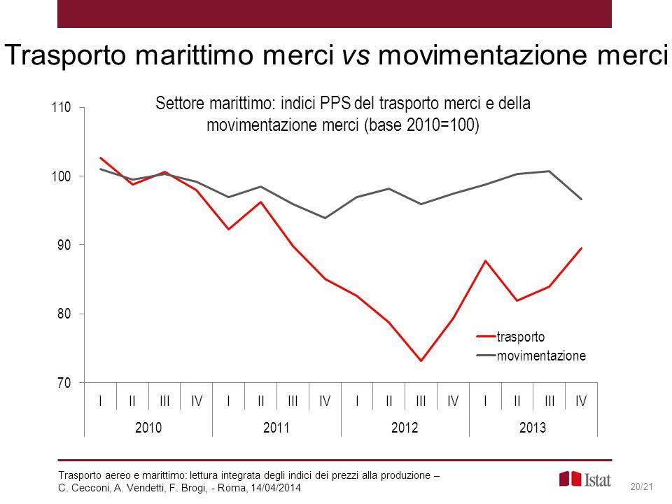 Trasporto marittimo merci vs movimentazione merci 20/21 Trasporto aereo e marittimo: lettura integrata degli indici dei prezzi alla produzione – C. Ce