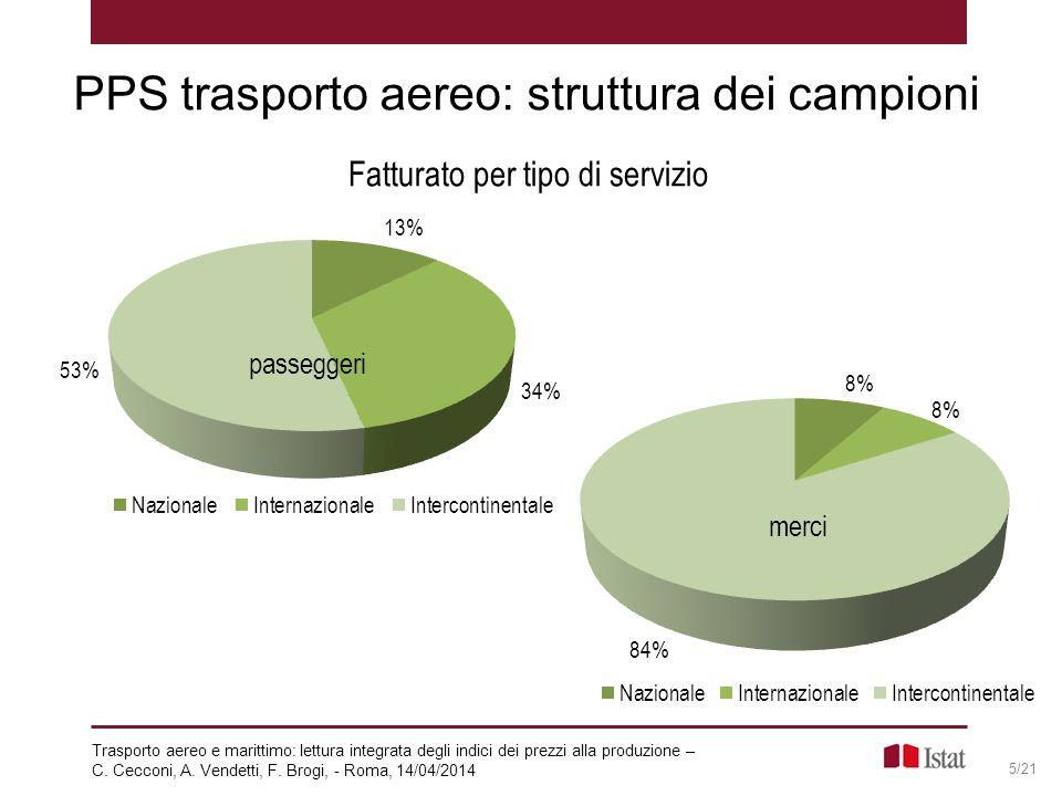 PPS trasporto aereo: struttura dei campioni 5/21 Fatturato per tipo di servizio Trasporto aereo e marittimo: lettura integrata degli indici dei prezzi