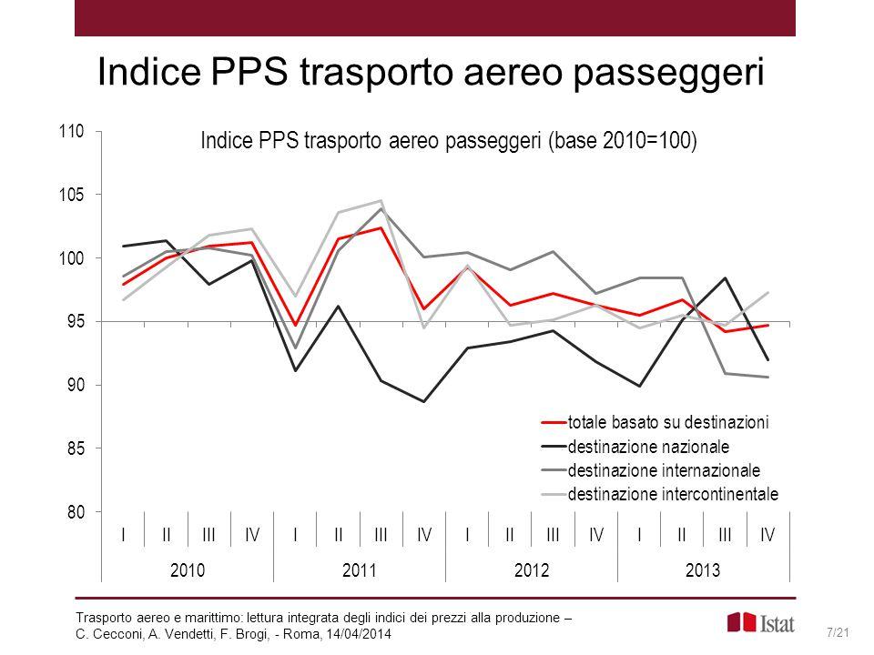 Indice PPS trasporto aereo passeggeri 7/21 Trasporto aereo e marittimo: lettura integrata degli indici dei prezzi alla produzione – C. Cecconi, A. Ven