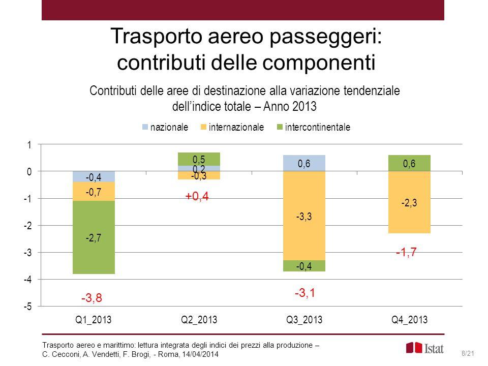 Trasporto aereo passeggeri: contributi delle componenti 8/21 -3,8 -3,1 +0,4 -1,7 Trasporto aereo e marittimo: lettura integrata degli indici dei prezz