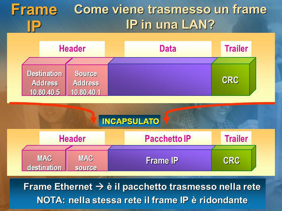Frame IP Come viene trasmesso un frame IP in una LAN? Header Source Address 10.80.40.1 Source Address 10.80.40.1 Destination Address 10.80.40.5 Destin
