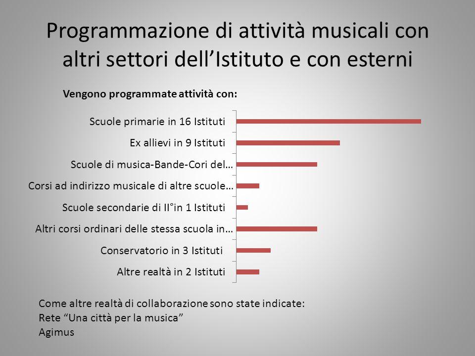Programmazione di attività musicali con altri settori dell'Istituto e con esterni Vengono programmate attività con: Come altre realtà di collaborazion