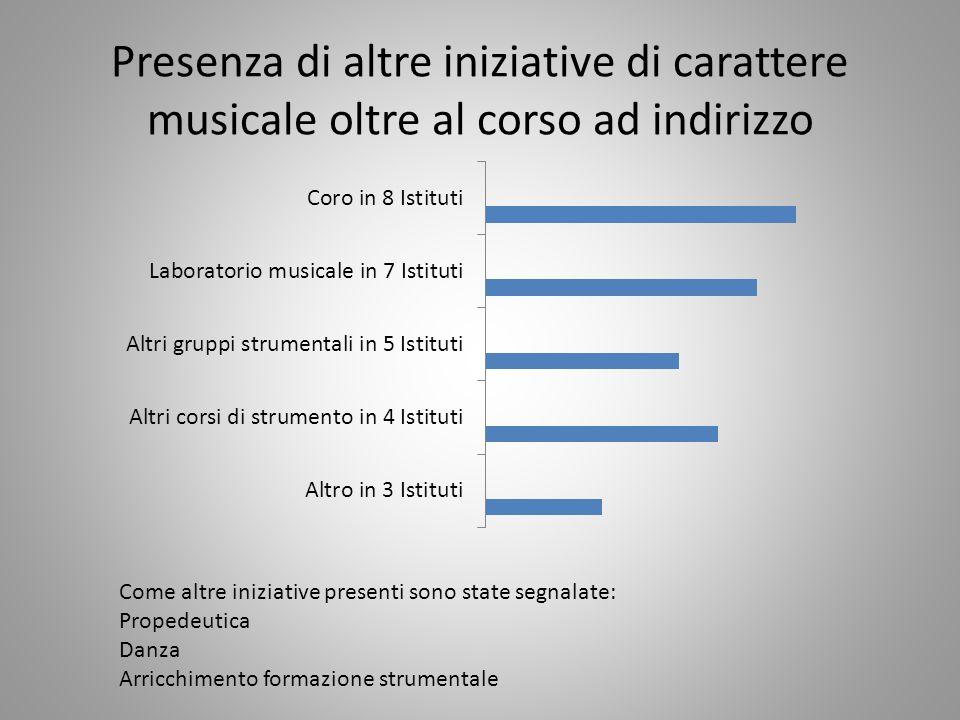 Presenza di altre iniziative di carattere musicale oltre al corso ad indirizzo Come altre iniziative presenti sono state segnalate: Propedeutica Danza