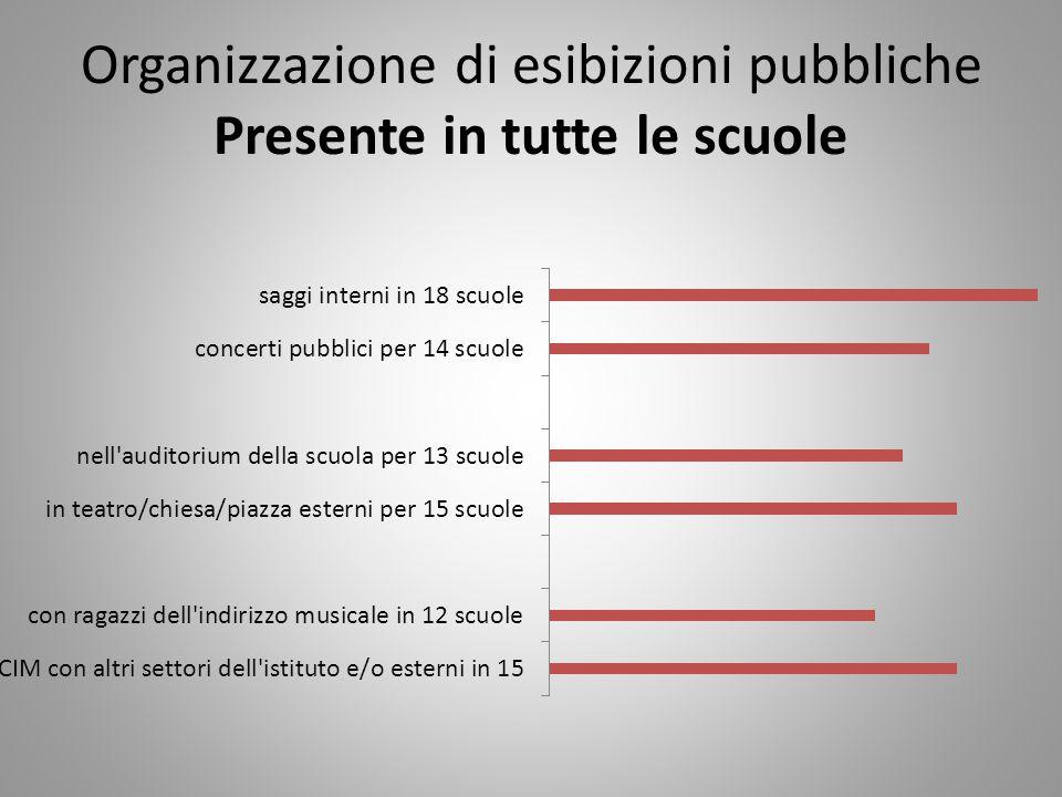 Organizzazione di esibizioni pubbliche Presente in tutte le scuole