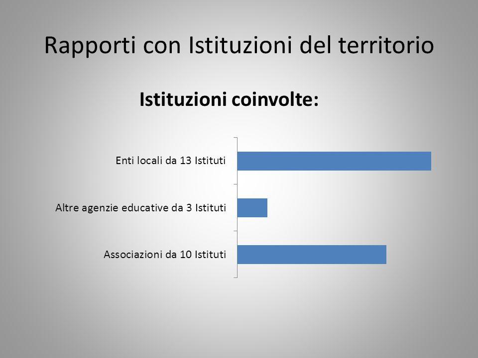 Rapporti con Istituzioni del territorio Istituzioni coinvolte:
