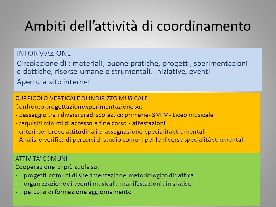 Ambiti dell'attività di coordinamento INFORMAZIONE Circolazione di : materiali, buone pratiche, progetti, sperimentazioni didattiche, risorse umane e