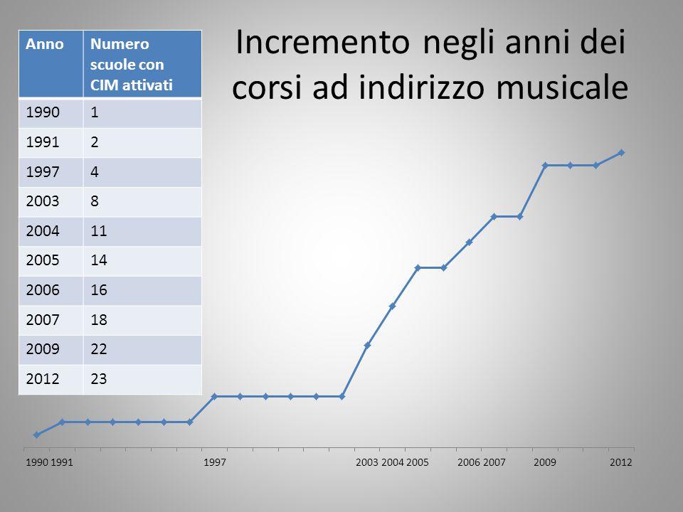 Incremento negli anni dei corsi ad indirizzo musicale AnnoNumero scuole con CIM attivati 19901 19912 19974 20038 200411 200514 200616 200718 200922 20