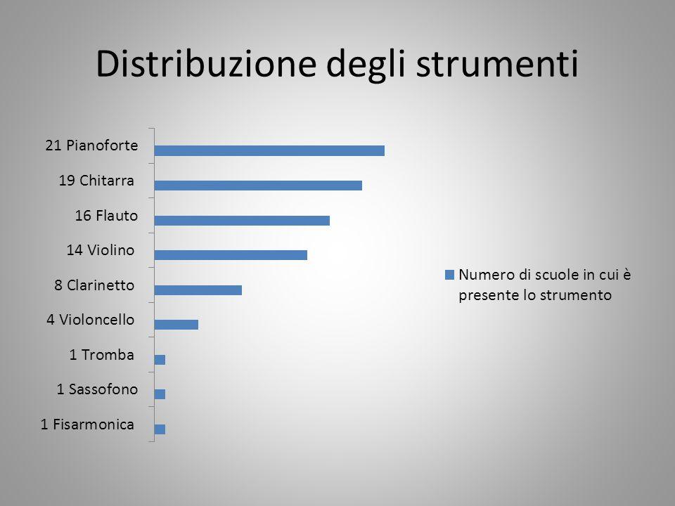 Distribuzione degli strumenti