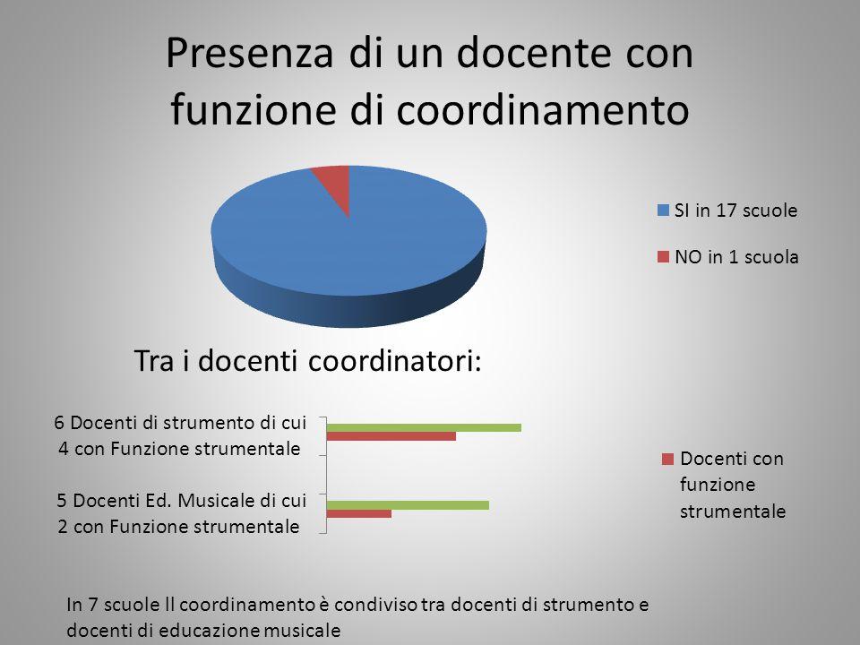Presenza di un docente con funzione di coordinamento Tra i docenti coordinatori: In 7 scuole ll coordinamento è condiviso tra docenti di strumento e d