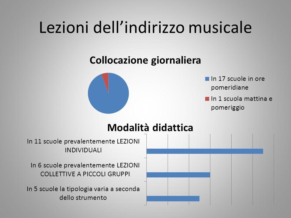 Lezioni dell'indirizzo musicale Modalità didattica