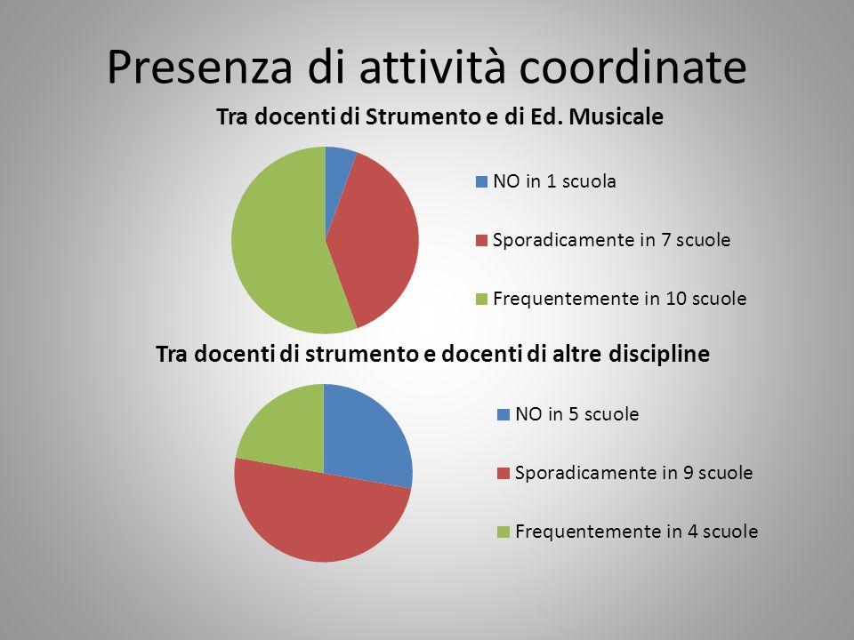 Presenza di attività di musica d'insieme Presenza di un'orchestra