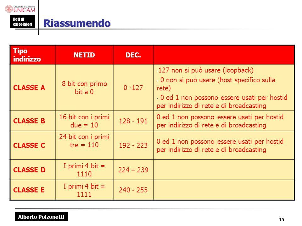 Alberto Polzonetti Reti di calcolatori 15 Riassumendo Tipo indirizzo NETIDDEC. CLASSE A 8 bit con primo bit a 0 0 -127 - 127 non si può usare (loopbac