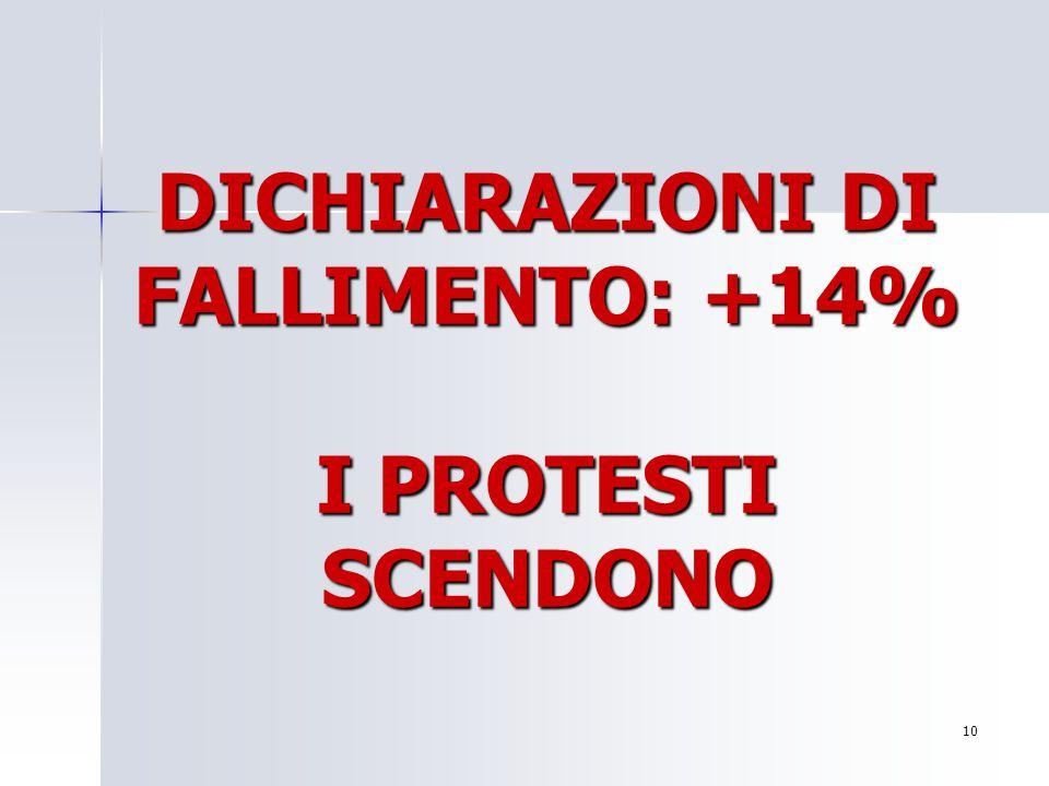 DICHIARAZIONI DI FALLIMENTO: +14% I PROTESTI SCENDONO 10 Per aggiungere alla diapositiva il logo della società: Scegliere Immagine dal menu Inserisci