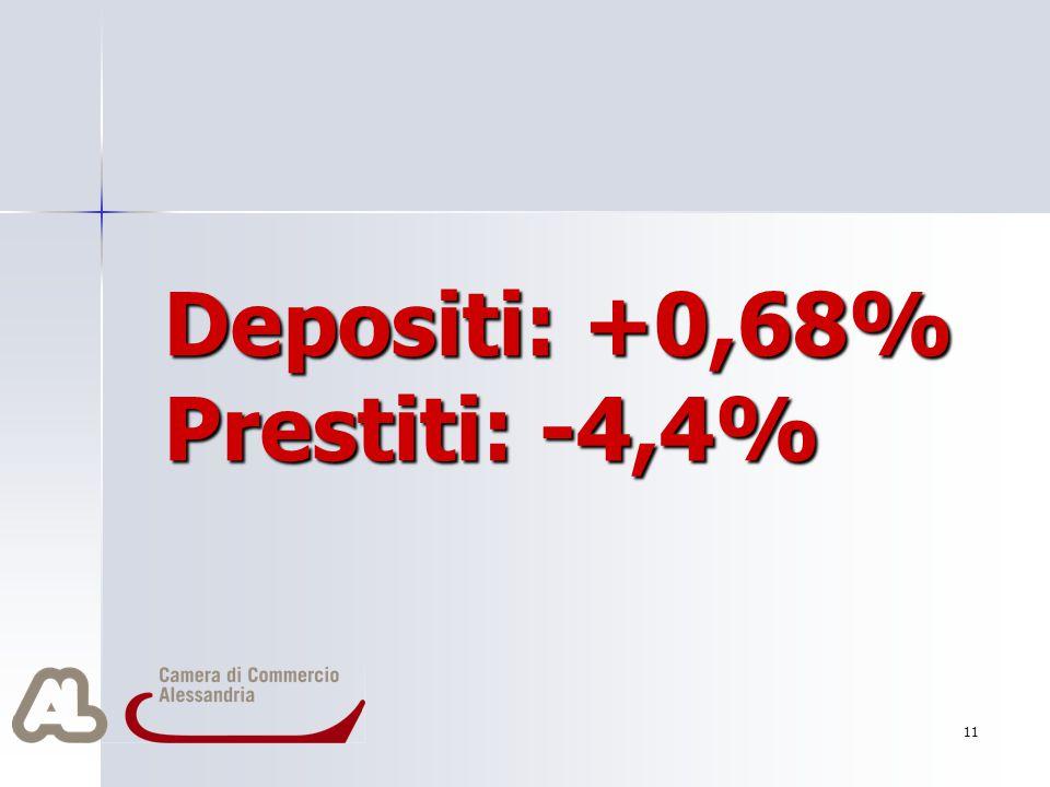 Depositi: +0,68% Prestiti: -4,4% 11