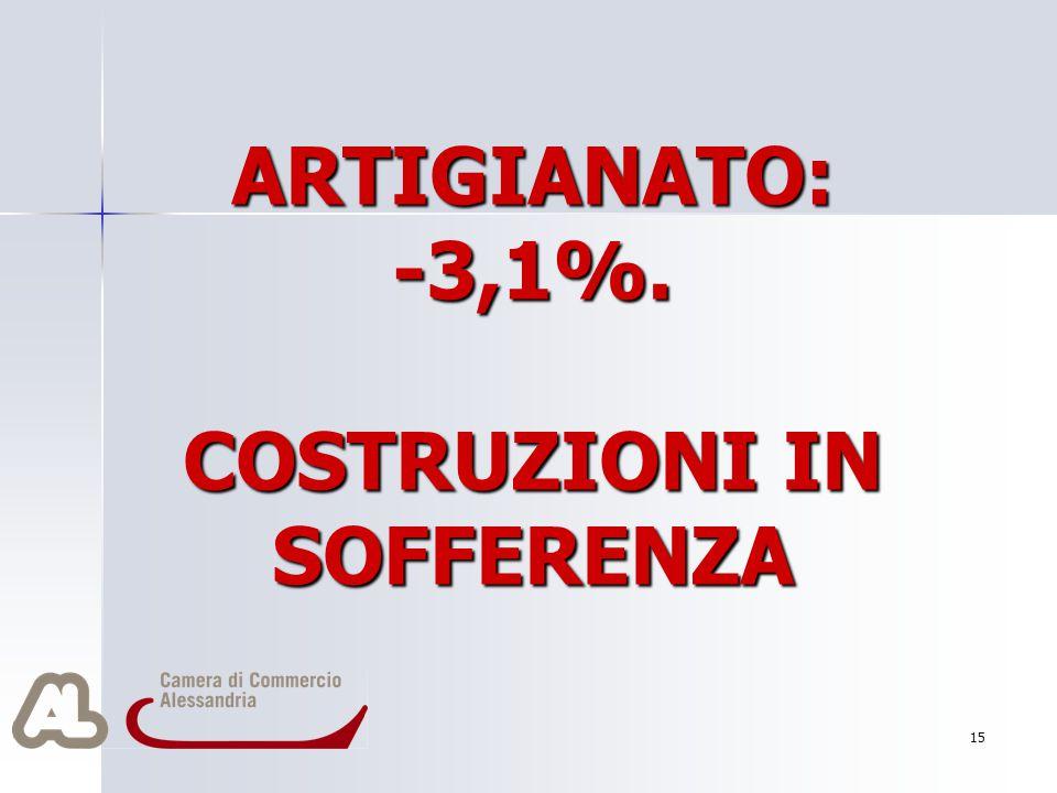 ARTIGIANATO: -3,1%. COSTRUZIONI IN SOFFERENZA 15