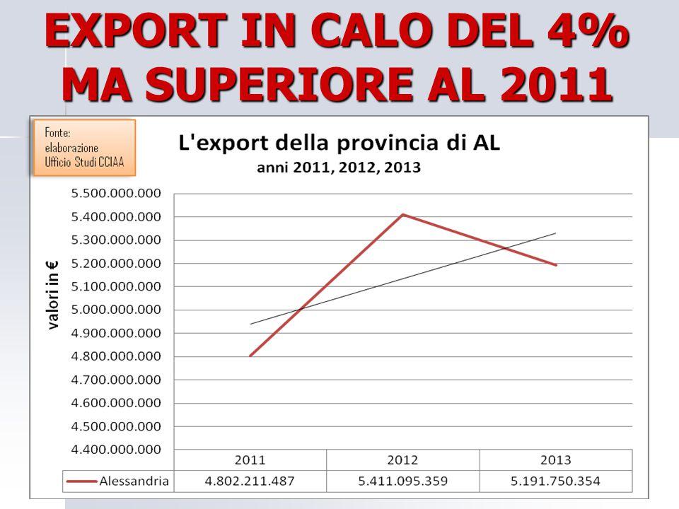 EXPORT IN CALO DEL 4% MA SUPERIORE AL 2011 18