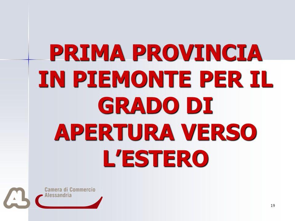 19 PRIMA PROVINCIA IN PIEMONTE PER IL GRADO DI APERTURA VERSO L'ESTERO