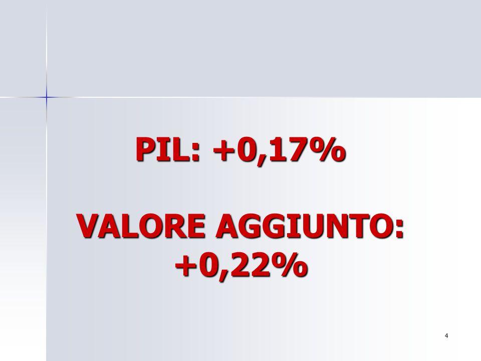 PIL: +0,17% VALORE AGGIUNTO: +0,22% 4 Per aggiungere alla diapositiva il logo della società: Scegliere Immagine dal menu Inserisci Individuare il file